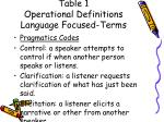 table 1 operational definitions language focused terms