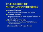 categories of motivation theories
