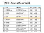 tac 01 scores semifinals