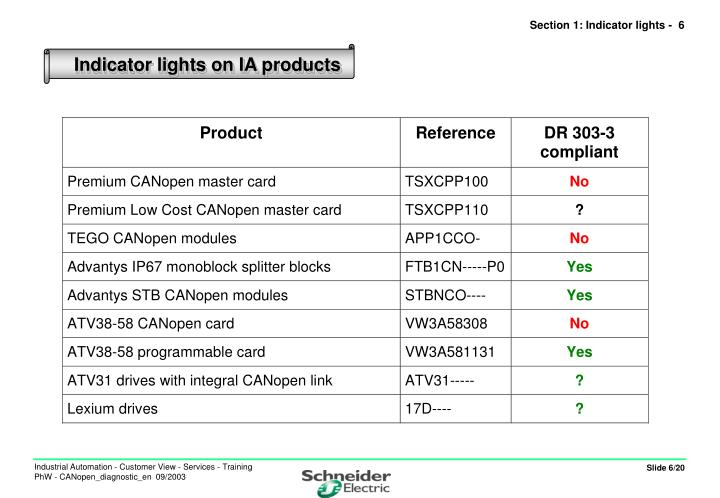 Section 1: Indicator lights -