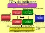 iqa 44 indicator