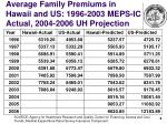 average family premiums in hawaii and us 1996 2003 meps ic actual 2004 2006 uh projection