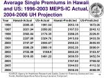 average single premiums in hawaii and us 1996 2003 meps ic actual 2004 2006 uh projection