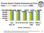 private sector family premiums by firm size hawaii and united states 2003