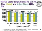 private sector single premiums by firm size hawaii and united states 2003 esi