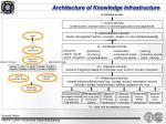 architecture of knowledge infrastructure