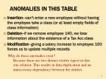 anomalies in this table