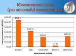 measurement costs per successful measurement