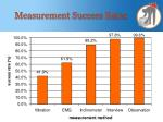 measurement success rates