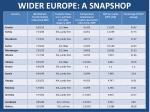 wider europe a snapshop