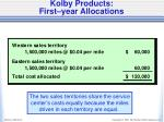 kolby products first year allocations