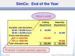 simco end of the year1
