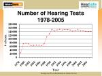 number of hearing tests 1978 2005