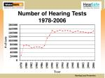 number of hearing tests 1978 2006