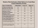 relative risk estimates odds ratios for crash near crash inattention events