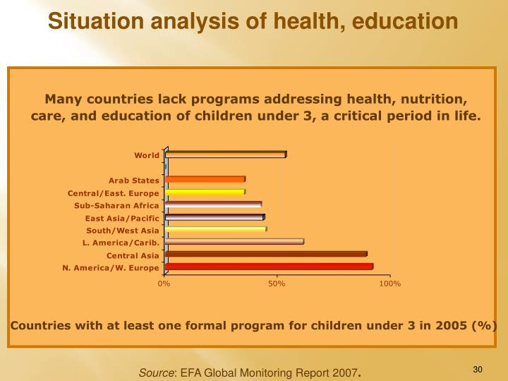 Situation analysis of health, education