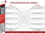 d multiplication des contacts