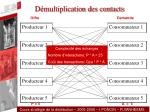 d multiplication des contacts1