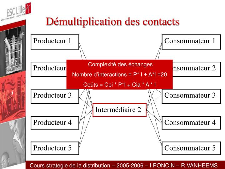 Démultiplication des contacts