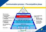 communication process pre competitive phase