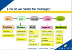 how do we create the message
