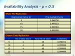 availability analysis 0 52