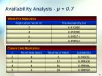 availability analysis 0 7