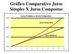 gr fico comparativo juros simples x juros compostos