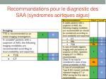 recommandations pour le diagnostic des saa syndromes aortiques aigus