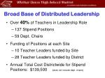 broad base of distributed leadership