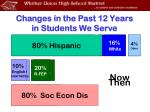 changes in the past 12 years in students we serve