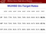 wuhsd on target rates
