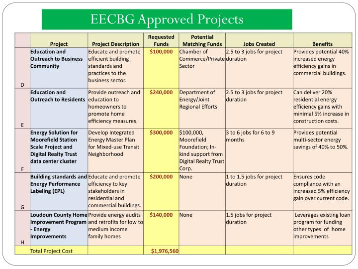 EECBG Approved Projects