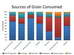 sources of grain consumed