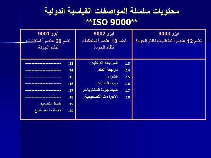 محتويات سلسلة المواصفات القياسية الدولية