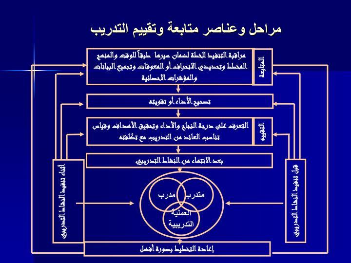 مراقبة التنفيذ للخطة لضمان سيرها  طبقاً للوقت والمنهج