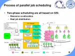 process of parallel job scheduling