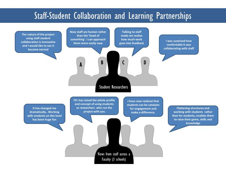 staff student collaboration and learning partnerships n.
