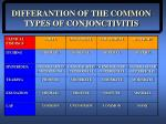differantion of the common types of conjonctivitis