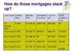 how do those mortgages stack up