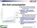 bio fuel consumption