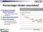 percentage under nourished