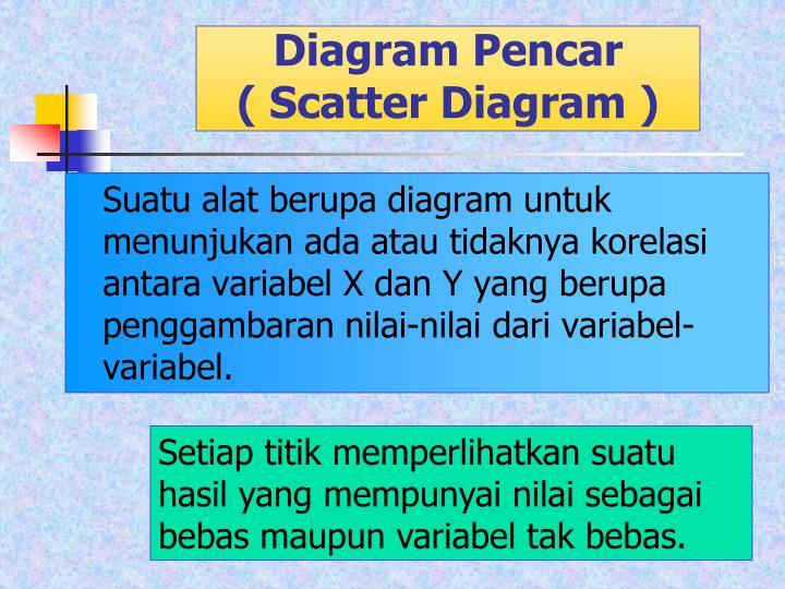 Ppt analisis korelasi dan regresi linear sederhana powerpoint diagram pencar scatter diagram ccuart Gallery