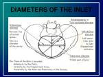 diameters of the inlet