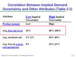 correlation between implied demand uncertainty and other attributes table 2 2