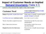 impact of customer needs on implied demand uncertainty table 2 1