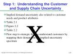 step 1 understanding the customer and supply chain uncertainty2