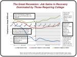 the great recession job gains in recovery dominated by those requiring college