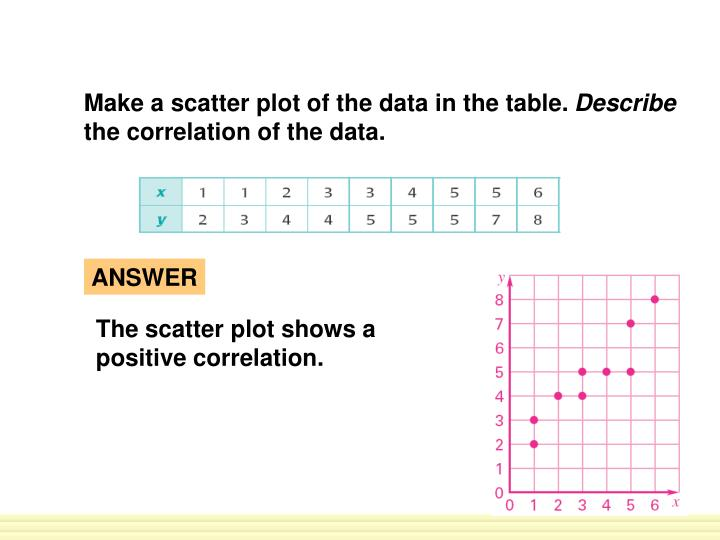 Make a scatter plot of the data in the table.