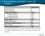 2 economische resultaten in euro per zoogkoe